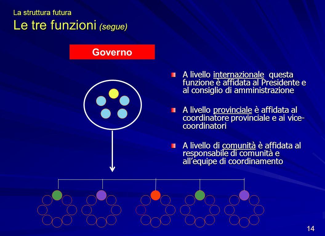 La struttura futura Le tre funzioni (segue)