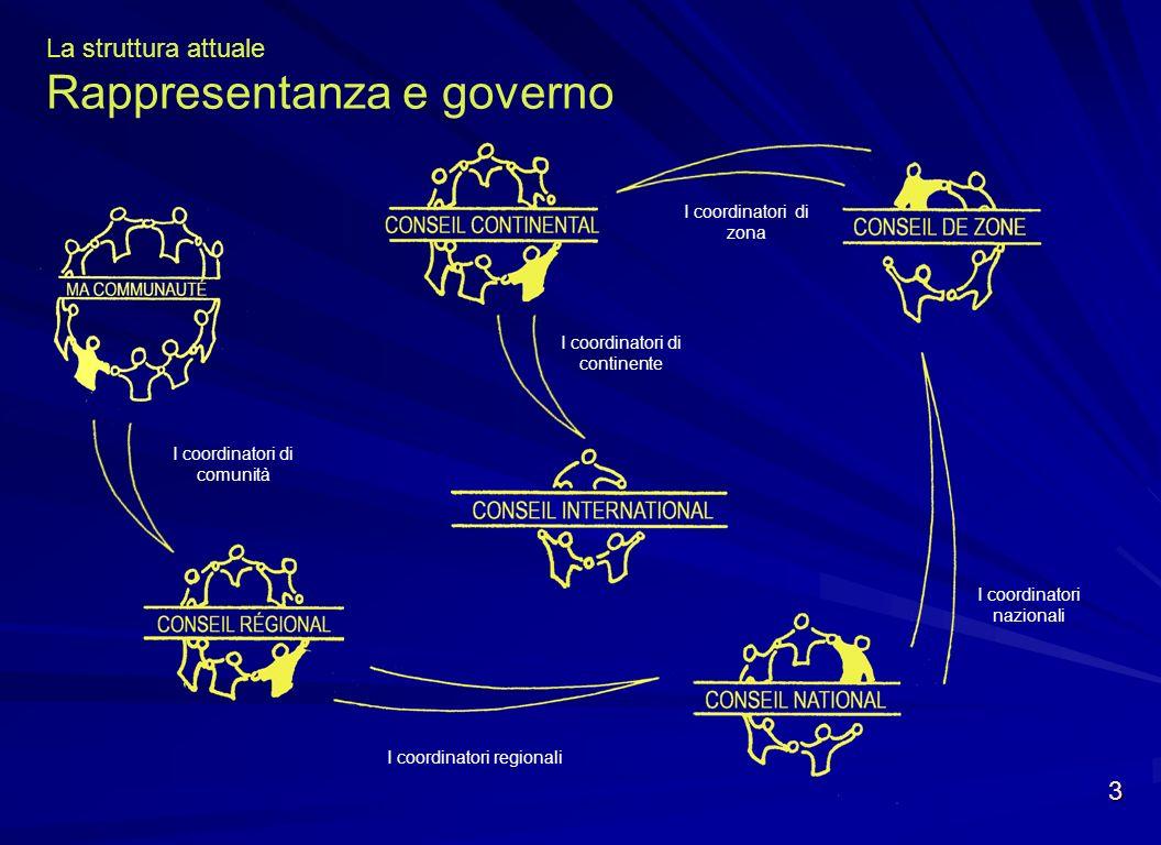 La struttura attuale Rappresentanza e governo