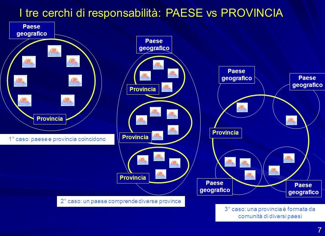 I tre cerchi di responsabilità: PAESE vs PROVINCIA