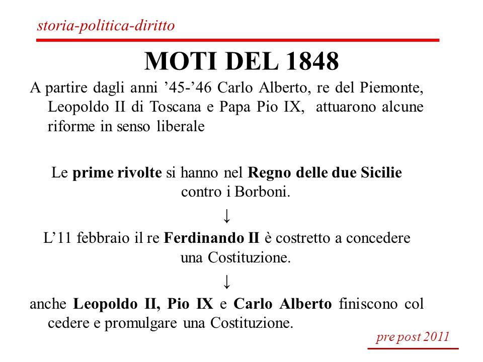 MOTI DEL 1848 storia-politica-diritto