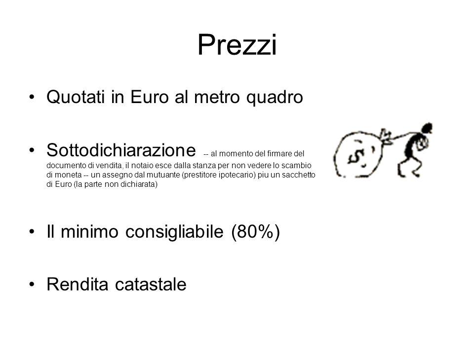 Prezzi Quotati in Euro al metro quadro