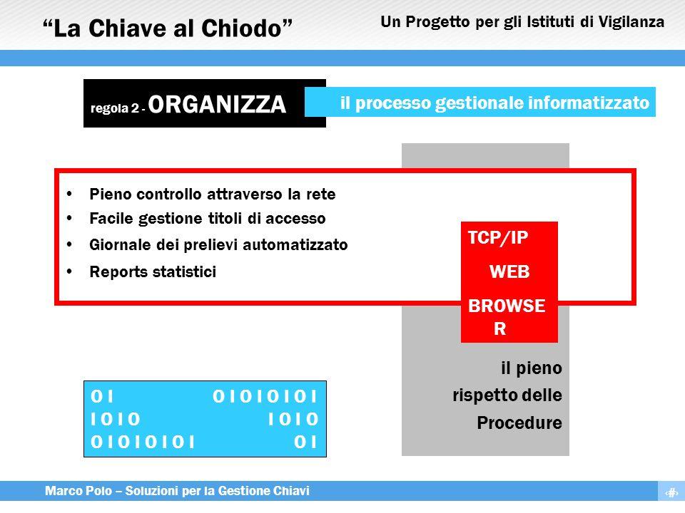 La Chiave al Chiodo il processo gestionale informatizzato TCP/IP WEB