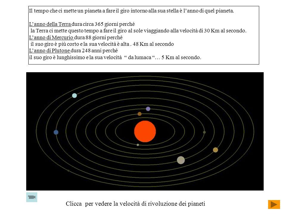 Clicca per vedere la velocità di rivoluzione dei pianeti