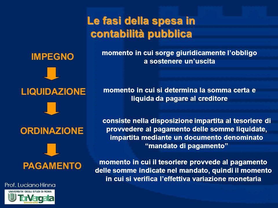 Le fasi della spesa in contabilità pubblica