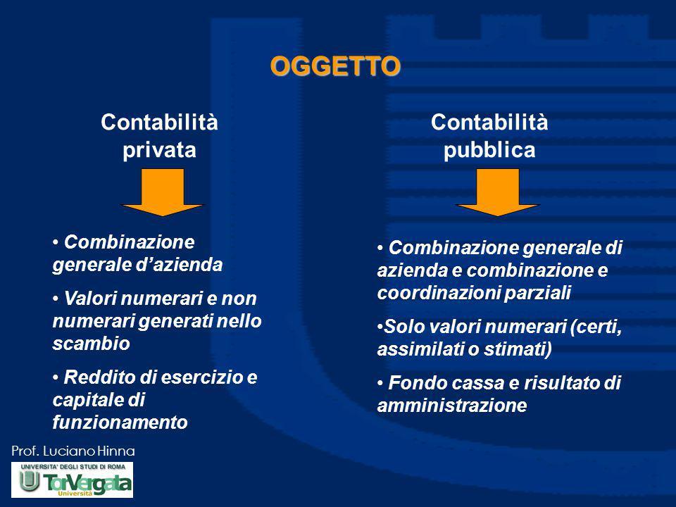 OGGETTO Contabilità privata Contabilità pubblica