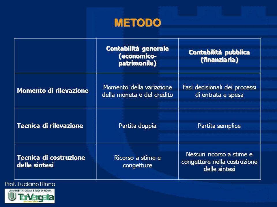 METODO Contabilità generale (economico-patrimonile)