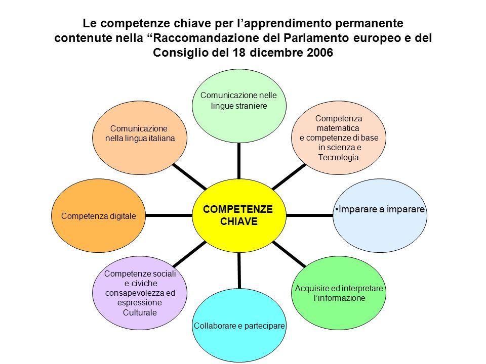 Le competenze chiave per l'apprendimento permanente contenute nella Raccomandazione del Parlamento europeo e del Consiglio del 18 dicembre 2006