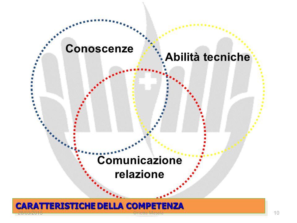 Conoscenze Abilità tecniche Comunicazione relazione