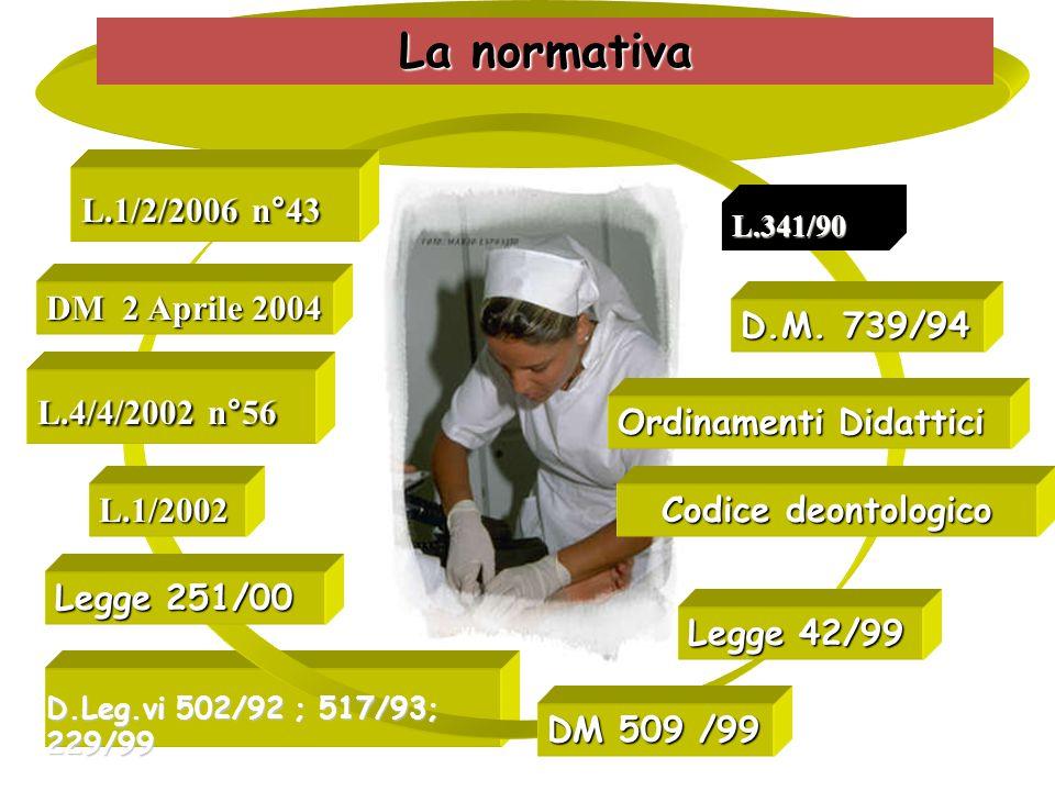 L.1/2/2006 n°43 DM 2 Aprile 2004 L.4/4/2002 n°56 L.1/2002 La normativa