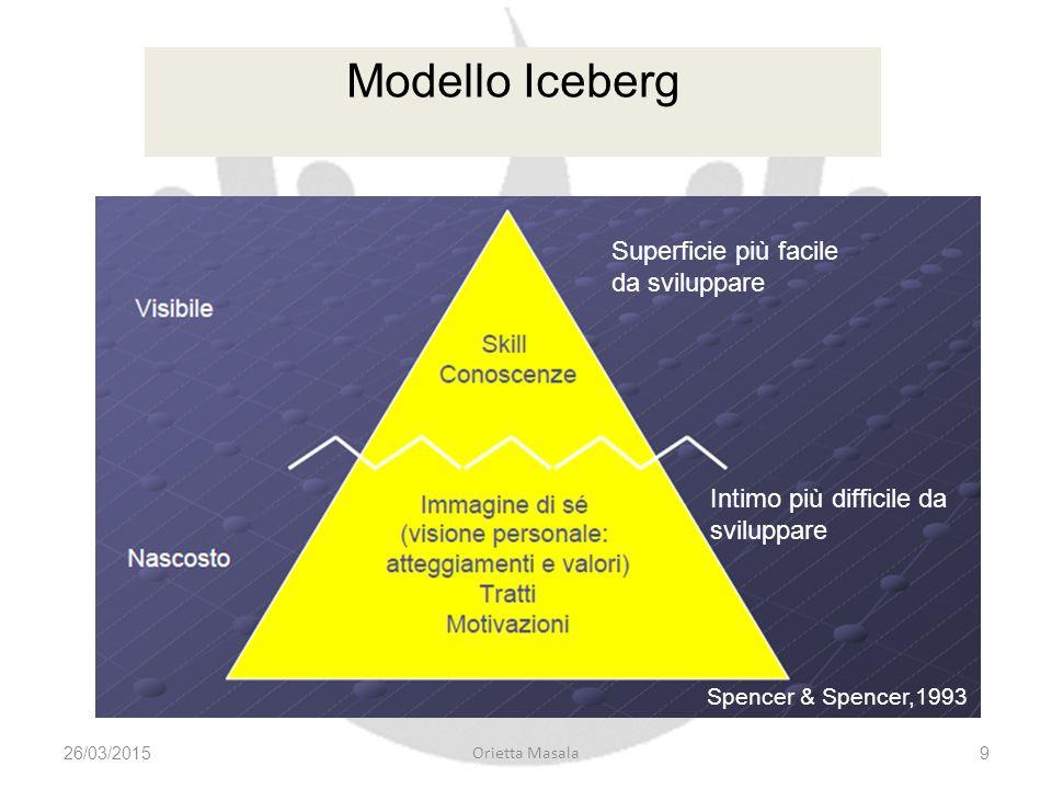 Modello Iceberg Superficie più facile da sviluppare