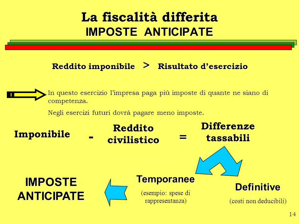 La fiscalità differita IMPOSTE ANTICIPATE