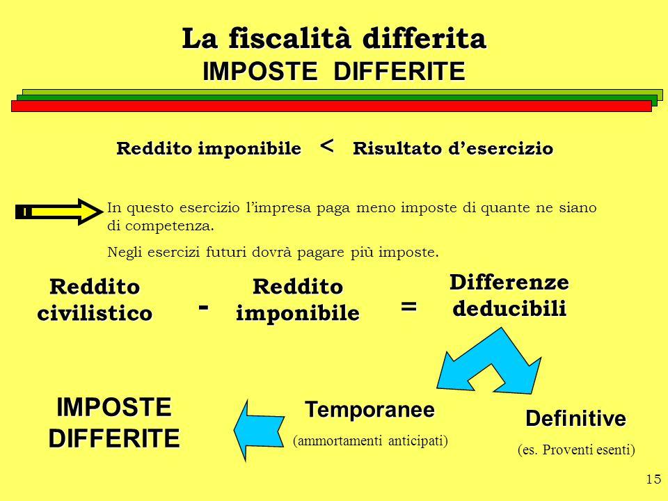 La fiscalità differita IMPOSTE DIFFERITE