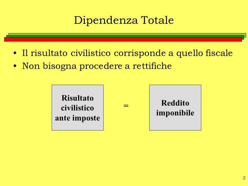 Dipendenza Totale Il risultato civilistico corrisponde a quello fiscale. Non bisogna procedere a rettifiche.