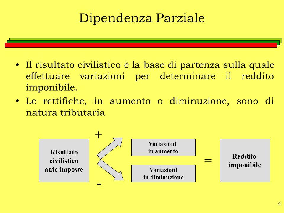 Dipendenza Parziale + = -