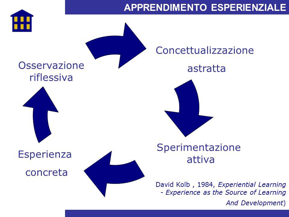 Concettualizzazione astratta Osservazione riflessiva Sperimentazione