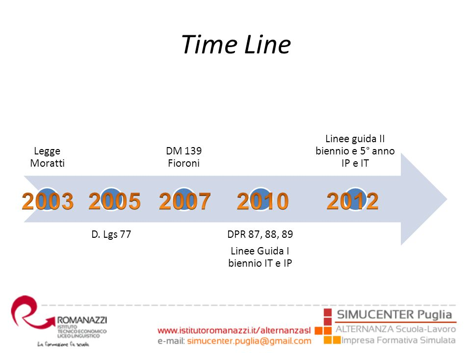 Time Line 2003 2005 2007 2010 2012 Legge Moratti D. Lgs 77