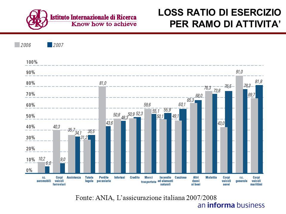 LOSS RATIO DI ESERCIZIO PER RAMO DI ATTIVITA'