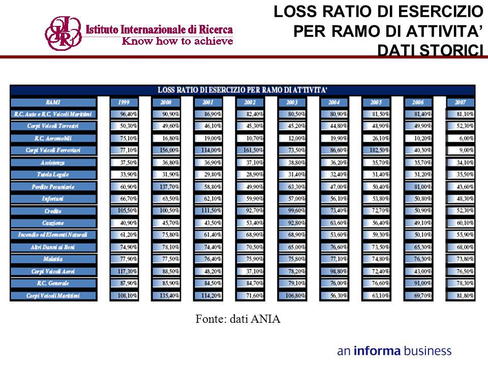 LOSS RATIO DI ESERCIZIO PER RAMO DI ATTIVITA' DATI STORICI