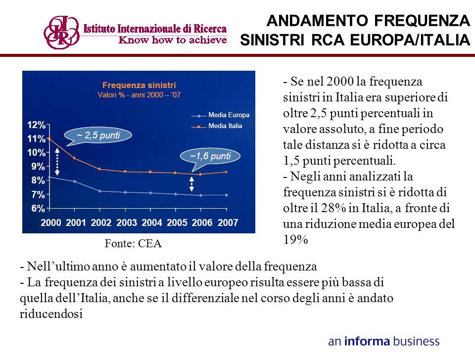 ANDAMENTO FREQUENZA SINISTRI RCA EUROPA/ITALIA