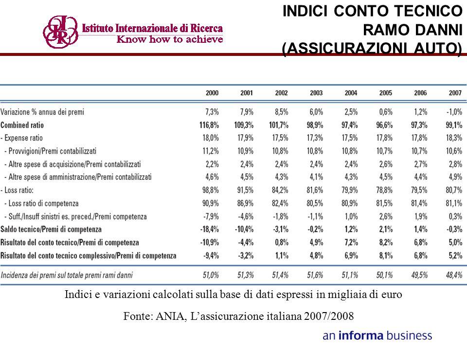 INDICI CONTO TECNICO RAMO DANNI (ASSICURAZIONI AUTO)
