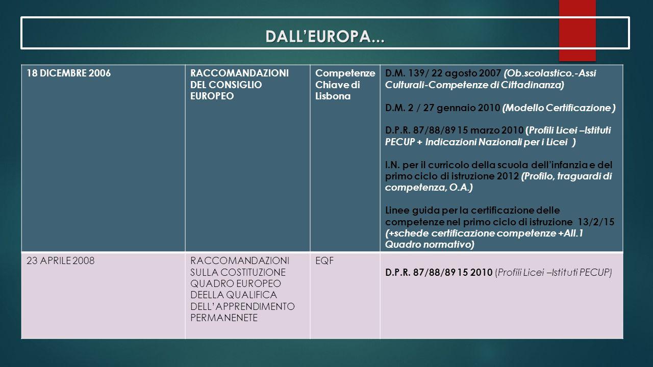 DALL'EUROPA... 18 DICEMBRE 2006 RACCOMANDAZIONI DEL CONSIGLIO EUROPEO