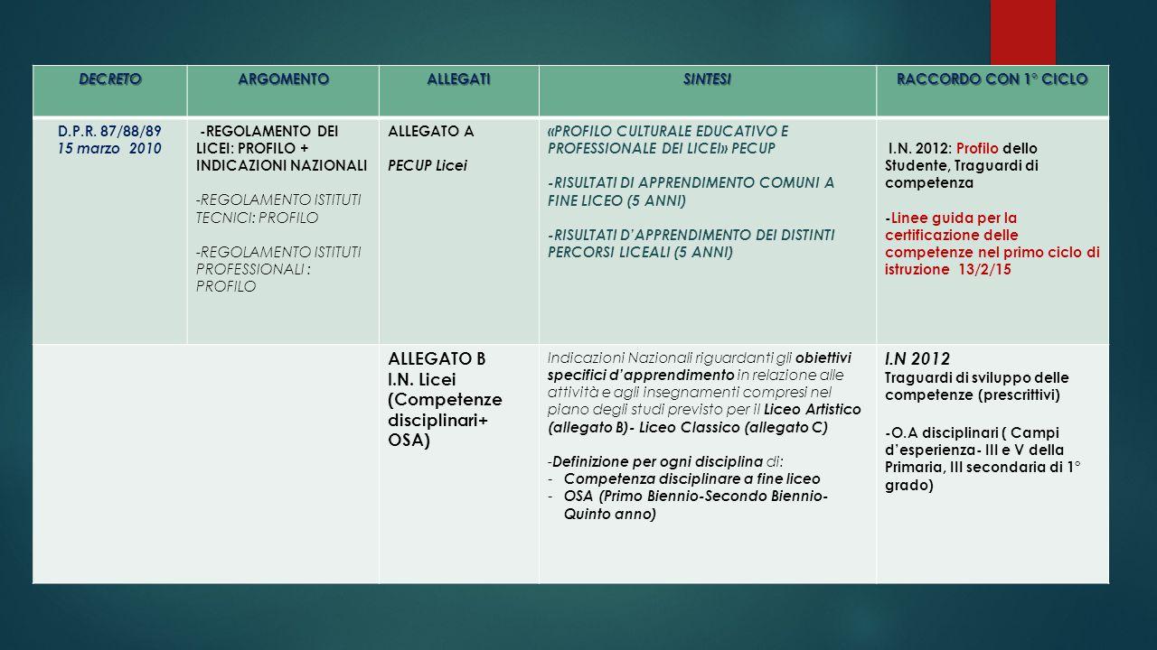 (Competenze disciplinari+ OSA) I.N 2012
