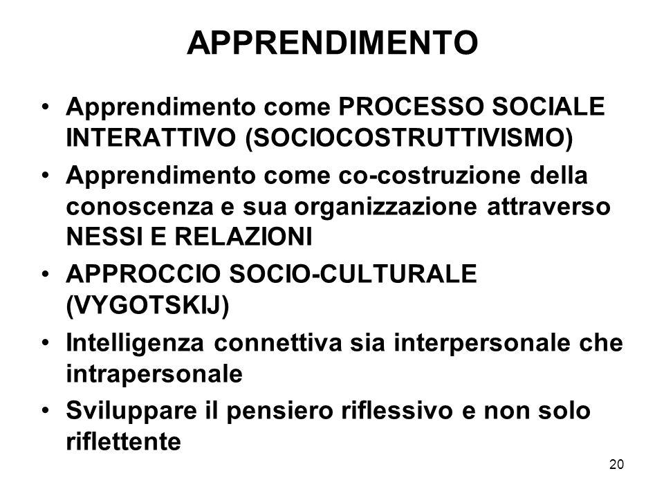 APPRENDIMENTO Apprendimento come PROCESSO SOCIALE INTERATTIVO (SOCIOCOSTRUTTIVISMO)