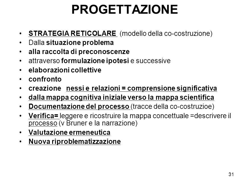 PROGETTAZIONE STRATEGIA RETICOLARE (modello della co-costruzione)