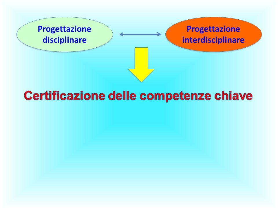 Certificazione delle competenze chiave