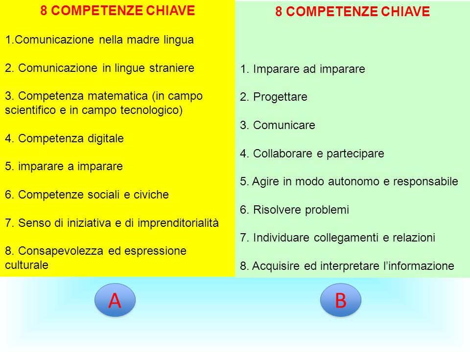 A B 8 COMPETENZE CHIAVE 8 COMPETENZE CHIAVE