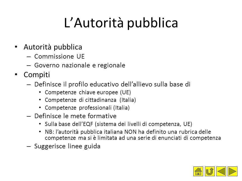 L'Autorità pubblica Autorità pubblica Compiti Commissione UE