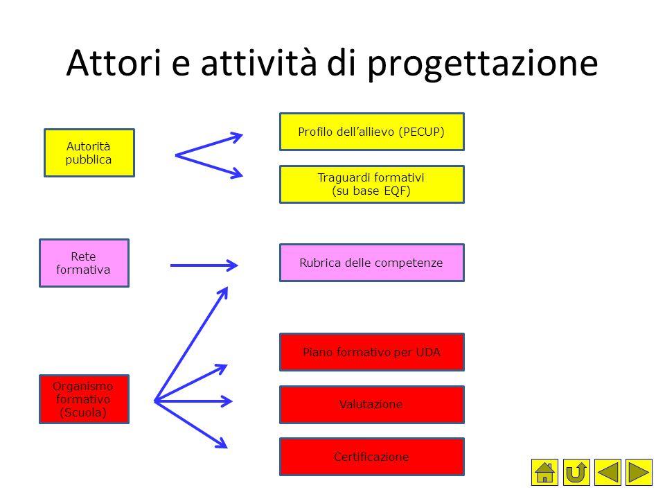 Attori e attività di progettazione