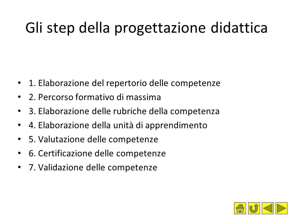 Gli step della progettazione didattica