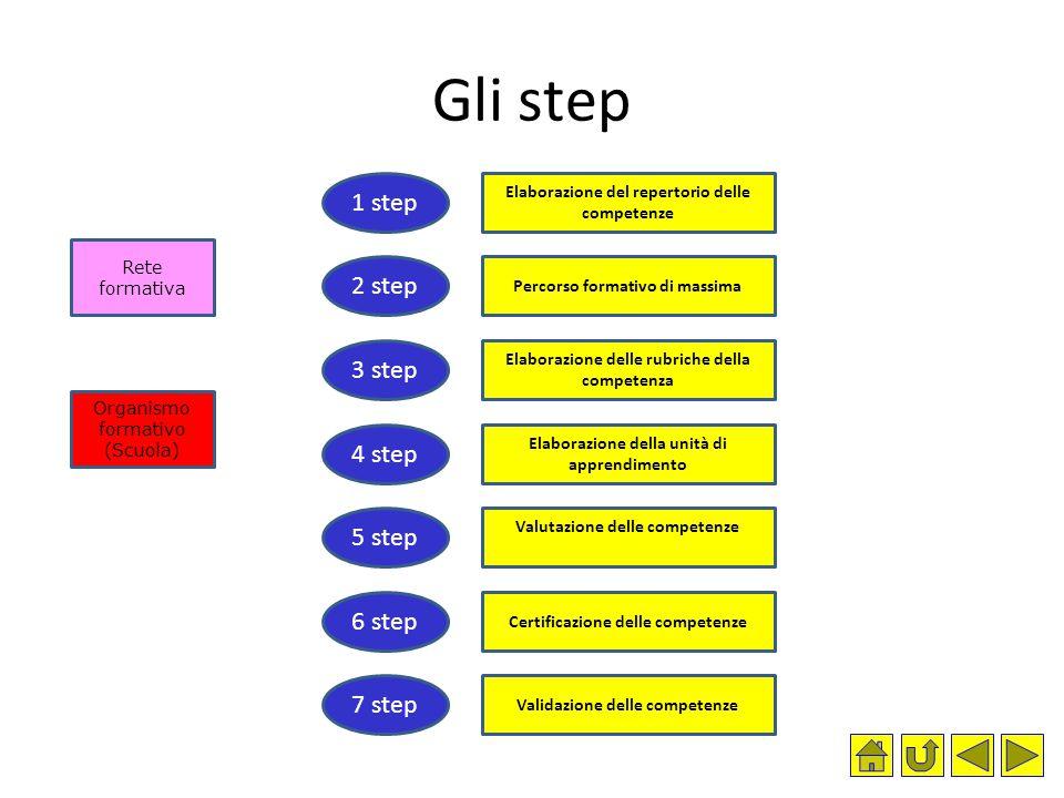 Gli step 1 step 2 step 3 step 4 step 5 step 6 step 7 step