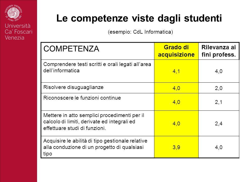 Le competenze viste dagli studenti (esempio: CdL Informatica)