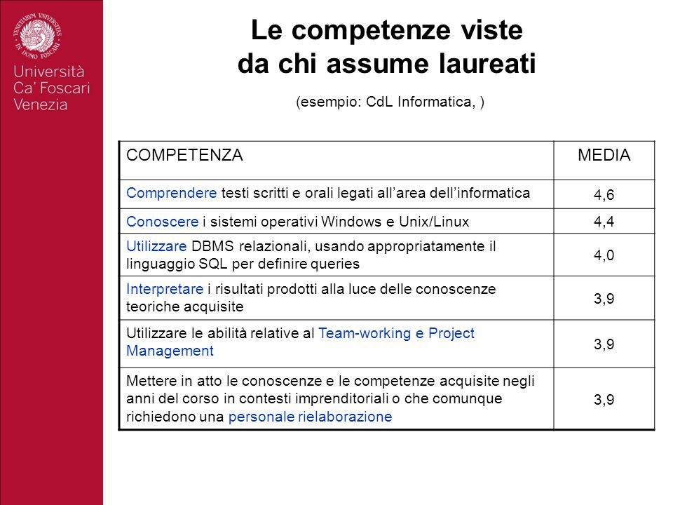 Le competenze viste da chi assume laureati (esempio: CdL Informatica, )