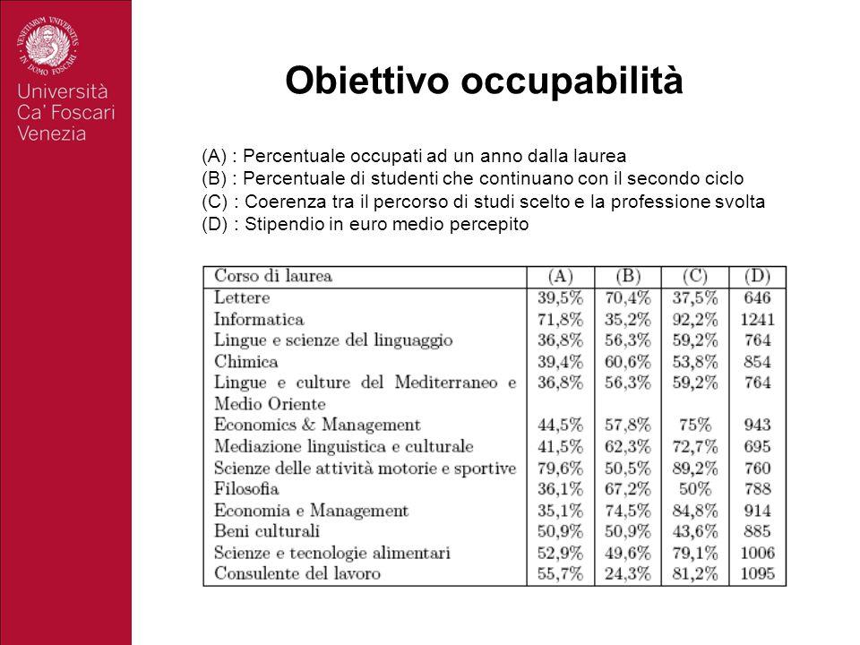 Obiettivo occupabilità
