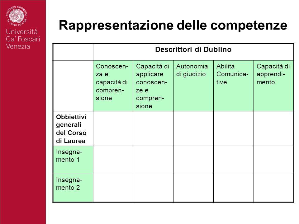 Rappresentazione delle competenze