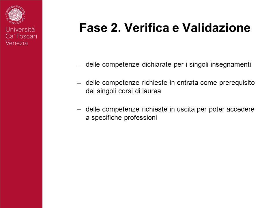 Fase 2. Verifica e Validazione