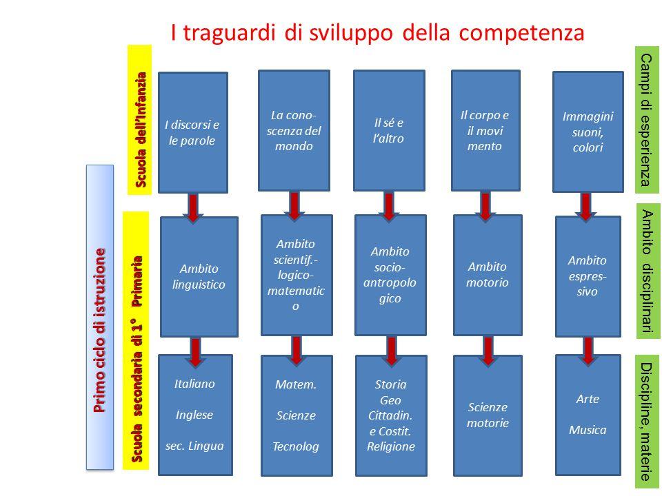 I traguardi di sviluppo della competenza