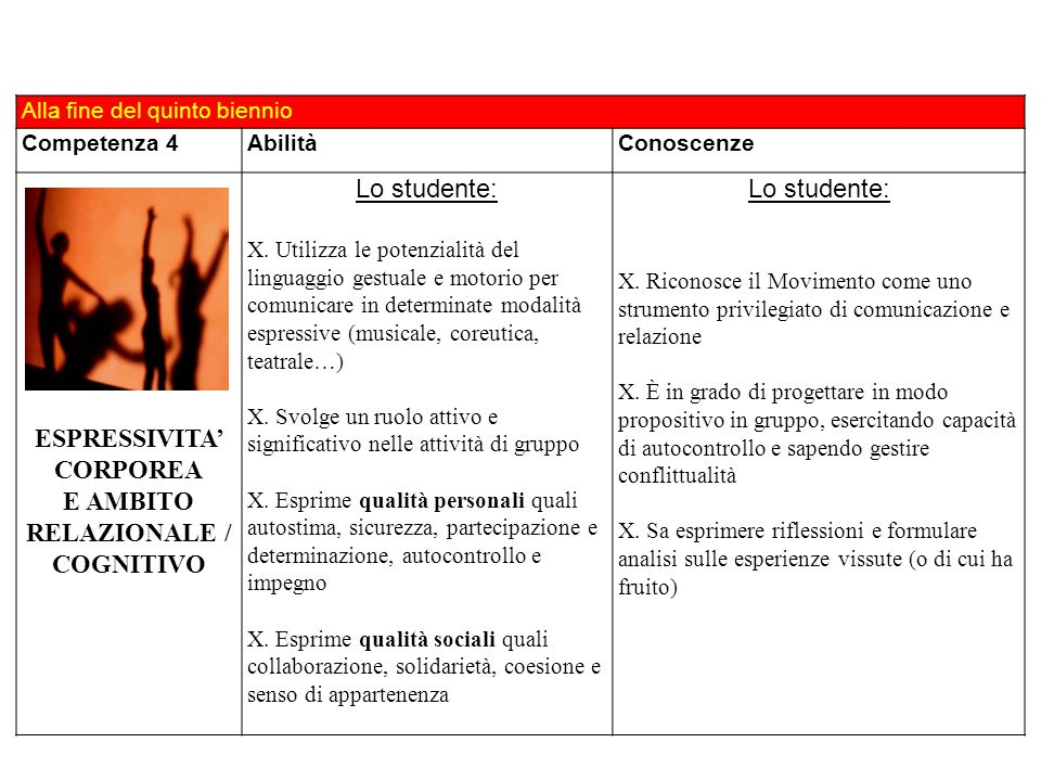 ESPRESSIVITA' CORPOREA E AMBITO RELAZIONALE / COGNITIVO