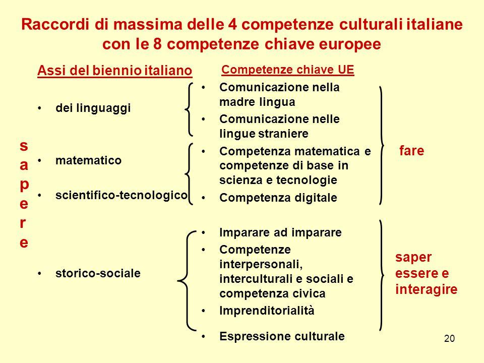 Raccordi di massima delle 4 competenze culturali italiane con le 8 competenze chiave europee