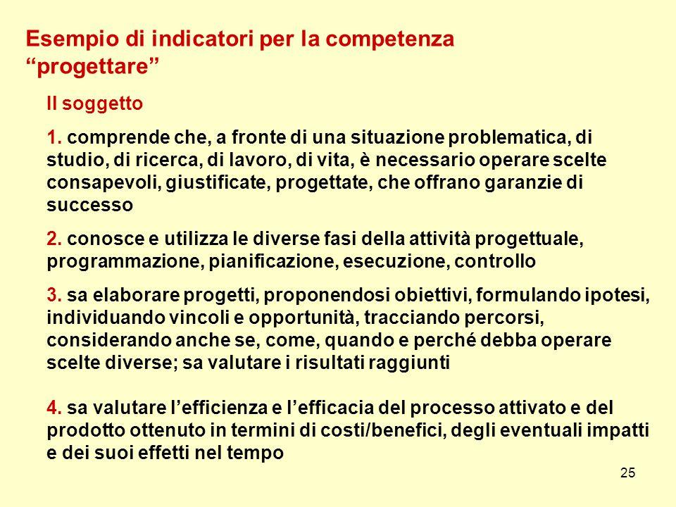 Esempio di indicatori per la competenza progettare