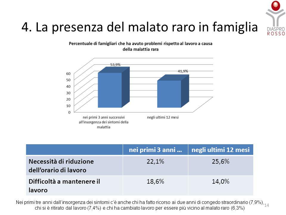 4. La presenza del malato raro in famiglia