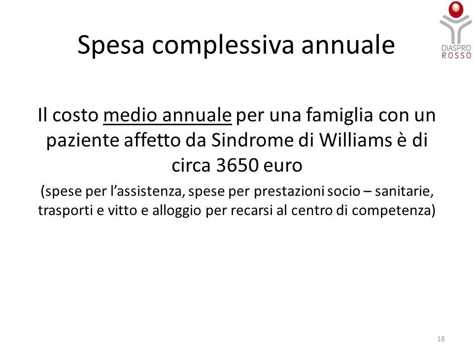 Spesa complessiva annuale