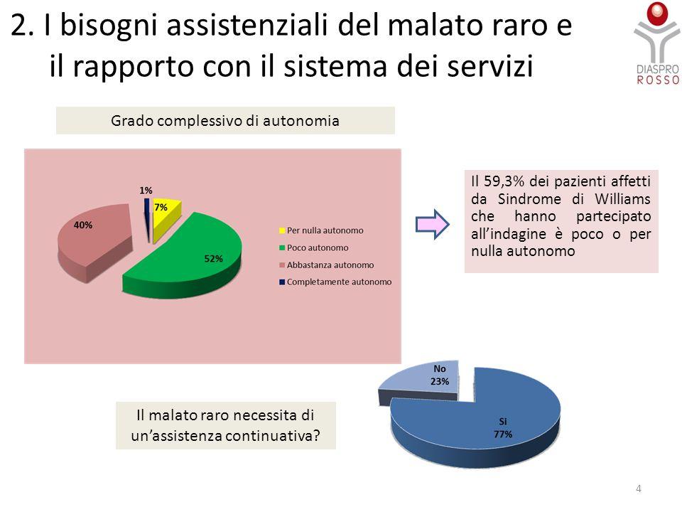 2. I bisogni assistenziali del malato raro e il rapporto con il sistema dei servizi