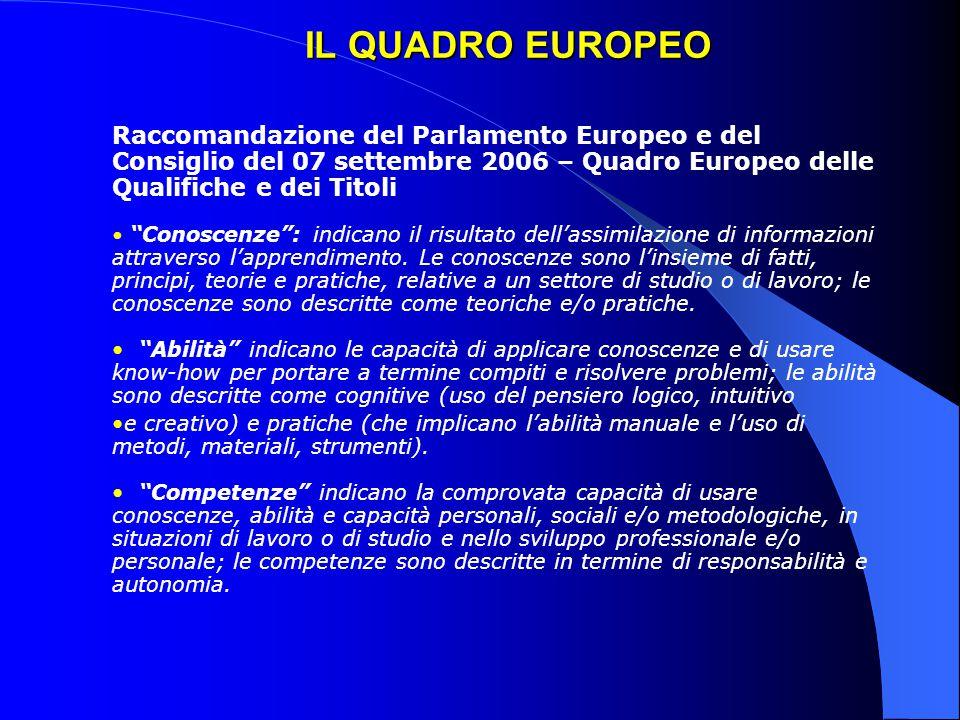 IL QUADRO EUROPEO Raccomandazione del Parlamento Europeo e del Consiglio del 07 settembre 2006 – Quadro Europeo delle Qualifiche e dei Titoli.