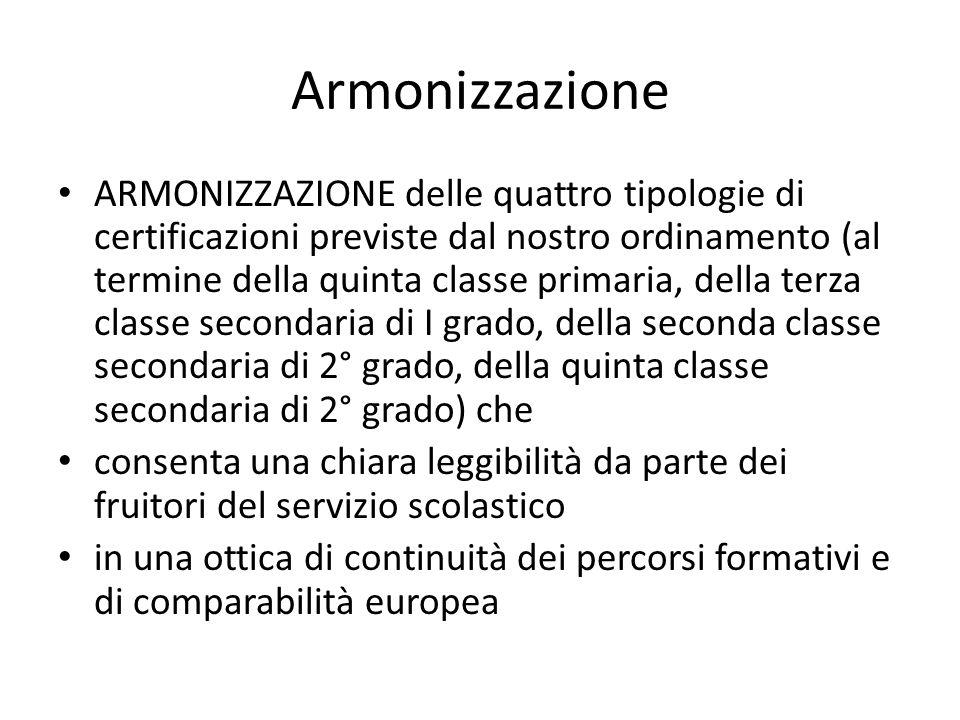 Armonizzazione