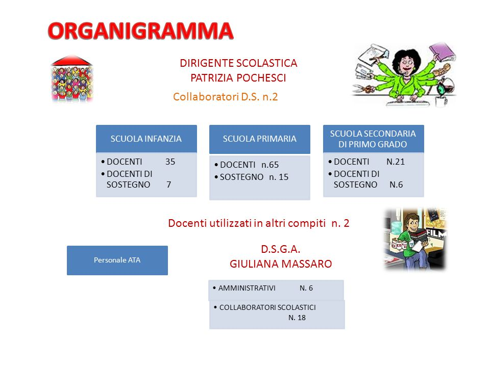 ORGANIGRAMMA DIRIGENTE SCOLASTICA PATRIZIA POCHESCI