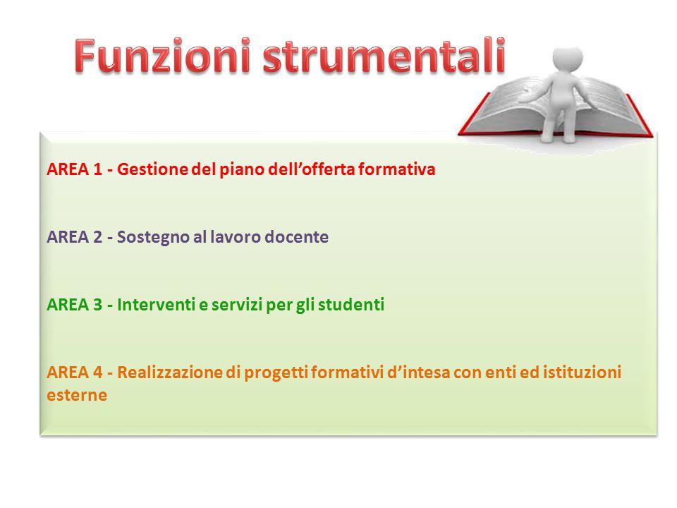 Funzioni strumentali AREA 1 - Gestione del piano dell'offerta formativa. AREA 2 - Sostegno al lavoro docente.